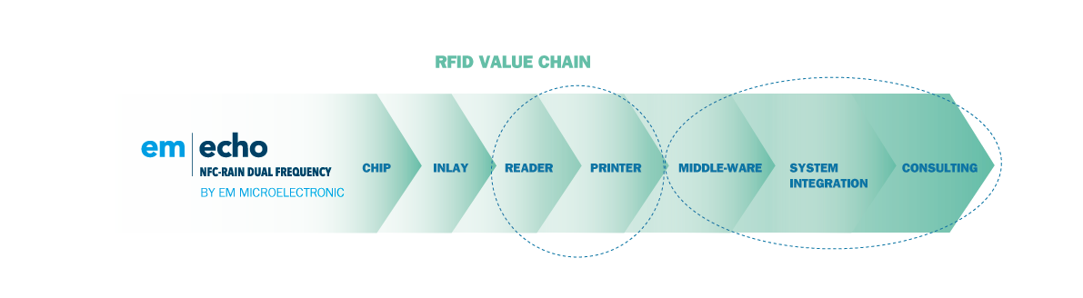 the RFID value chain